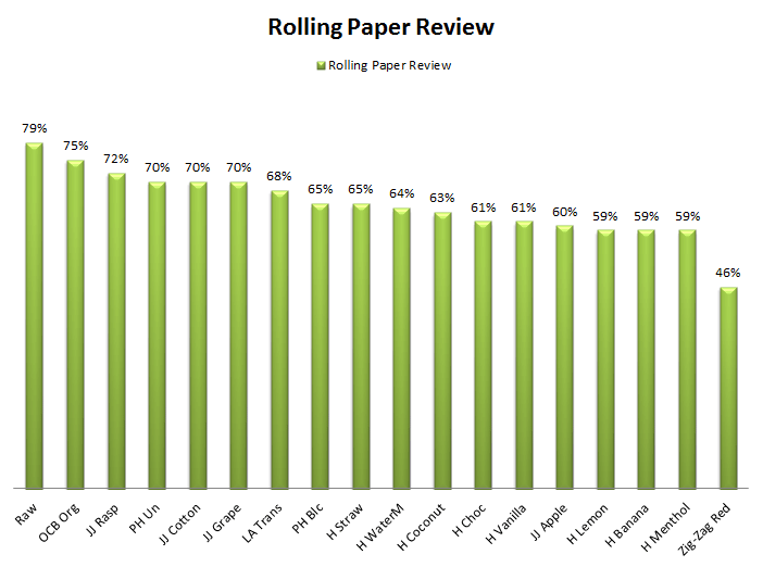 Dagga_Magazine_Rolling_Paper_Review_Results